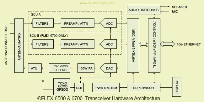 Flex6k-architecture
